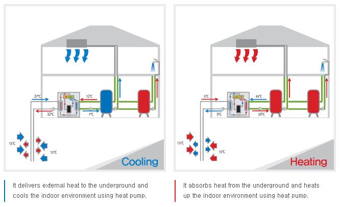 Geothermal Heating Manufacturers Geothermal Heating