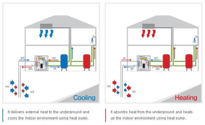 Geothermal Heating Manufacturers Geothermal Heating