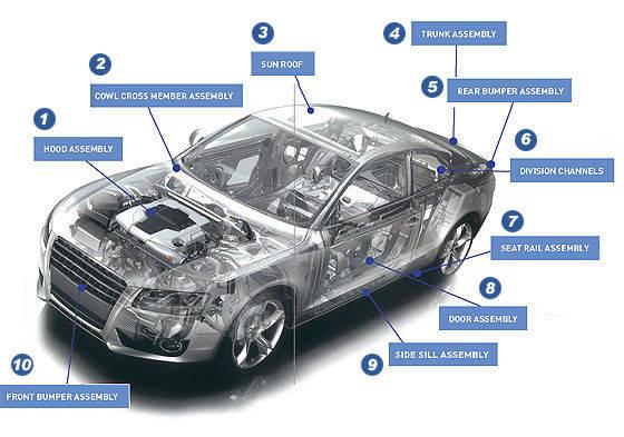 Automobile Part Products Manufacturers Automobile Part
