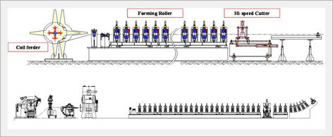 roll forming machine parts
