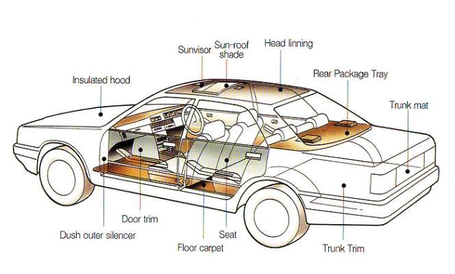 Automotive Interior Trim Suppliers