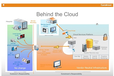 PACSPLUS Cloud PACS