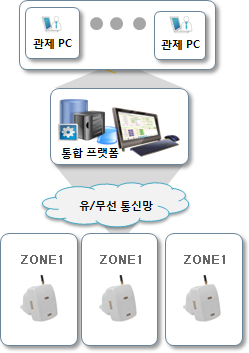 Smart sensor  Made in Korea