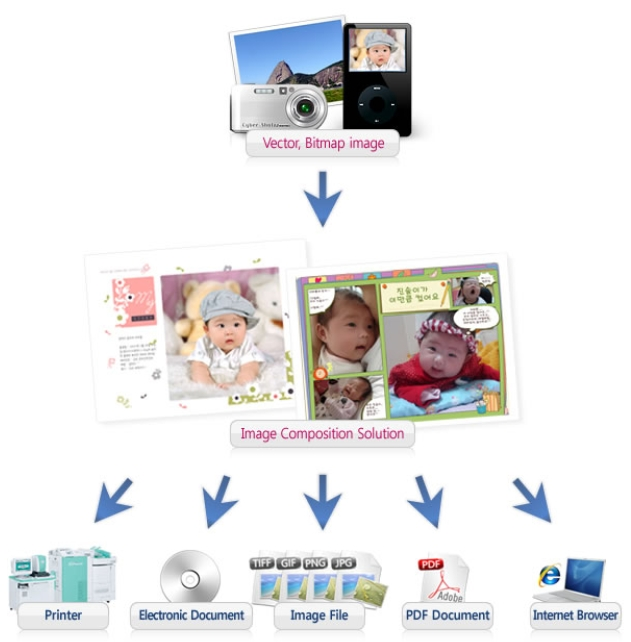 Online Photo Composition Solution  Made in Korea