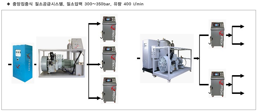 Nitrogen Generator  Made in Korea