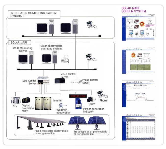Solar Power Monitoring System : Production control system instrumentation manufacturer t cl