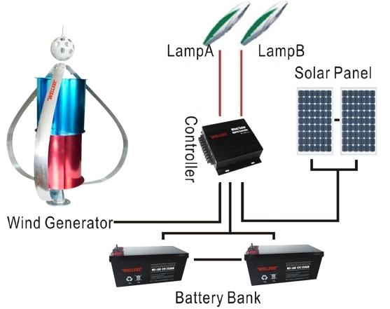 SOLAR-WIND GENERATING SYSTEM
